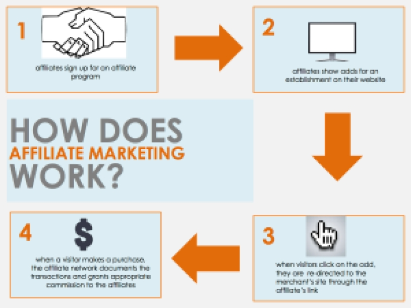 hOW DOES AFFILATE MARKETING WORK JPEG 2000